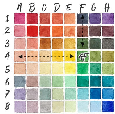 how to use a mixing chart