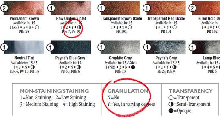 daniel smith paint characteristics