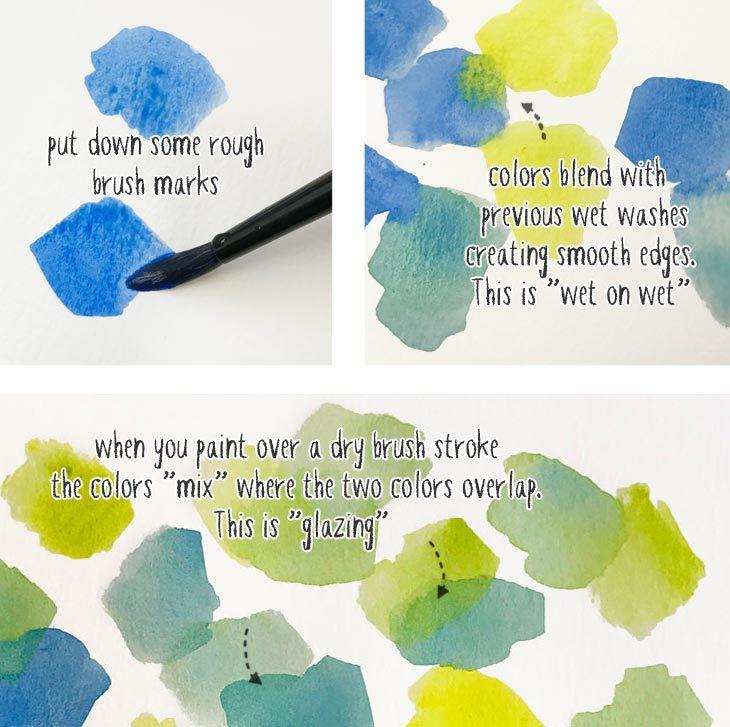 Easy Watercolor Paintings For Beginners