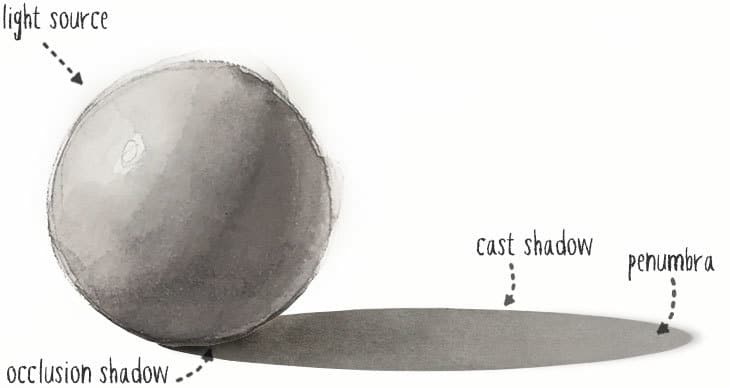 cast shadows in watercolor