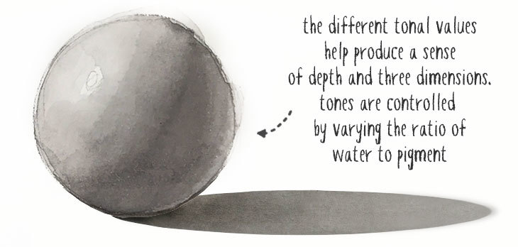 the importance of values in watercolor