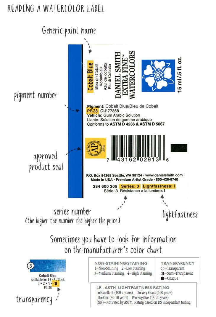 reading a watercolor paint label