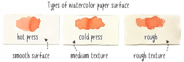 types of watercolor paper surface
