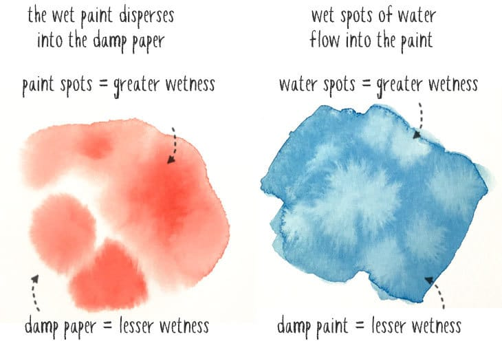 controlling wetness in watercolor