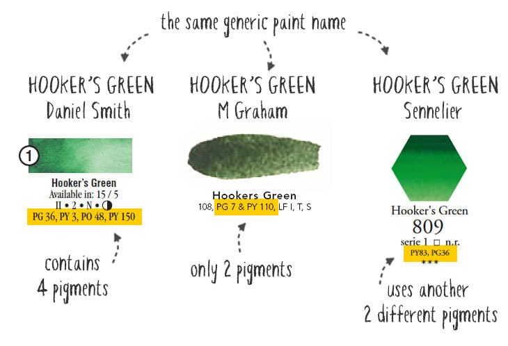 watercolor generic name label comparison