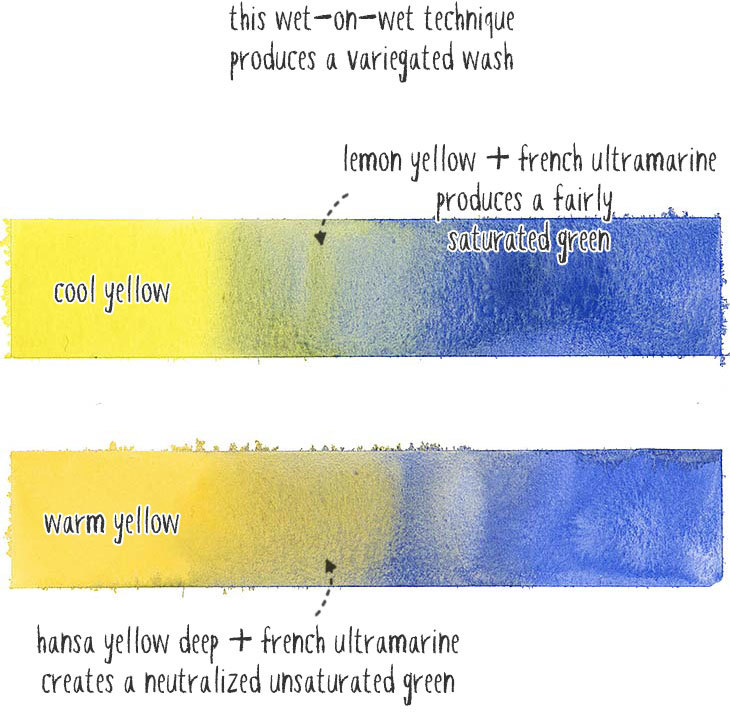 yellow and blue mixing results