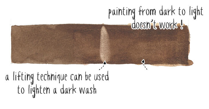 painting dark color first