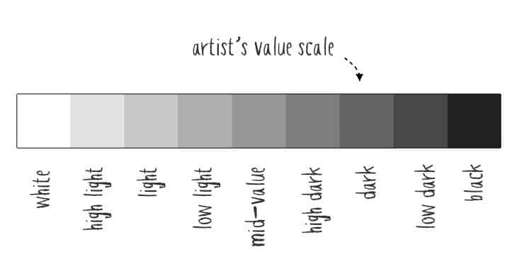 artists value scale