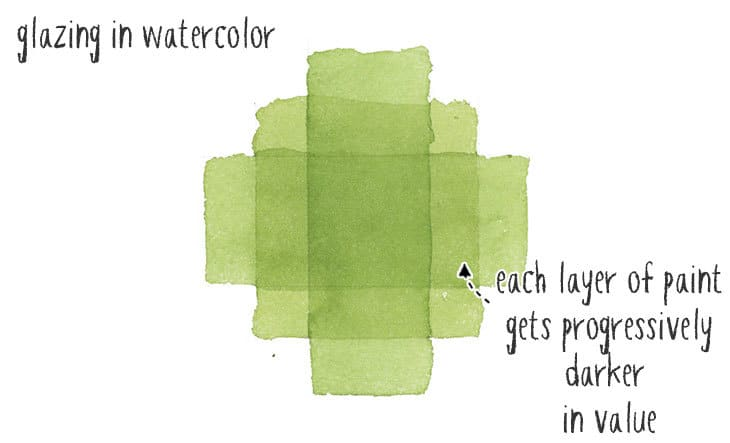 watercolor glazing and value