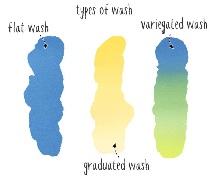 types of watercolor wash