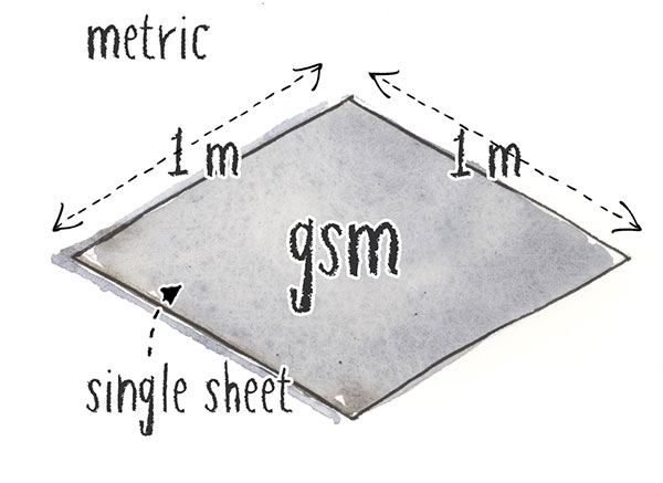 grams per square meter