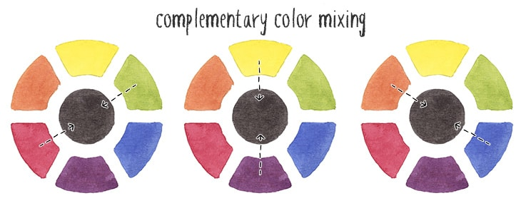mixing black using complementary colors